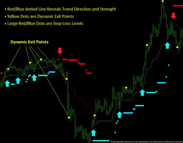 dynamic trend trader app show the dynamic exit point. red/blue dotted line reveals trend direction and strength. yellow dots are dynamic exit points. large red/blue dots are stop loss levels